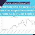 La implementación de aulas virtuales como apoyo a las asignaturas en este período de cuarentena, la visión desde el CUV